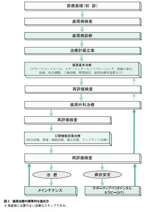 歯周治療の標準的な進め方表